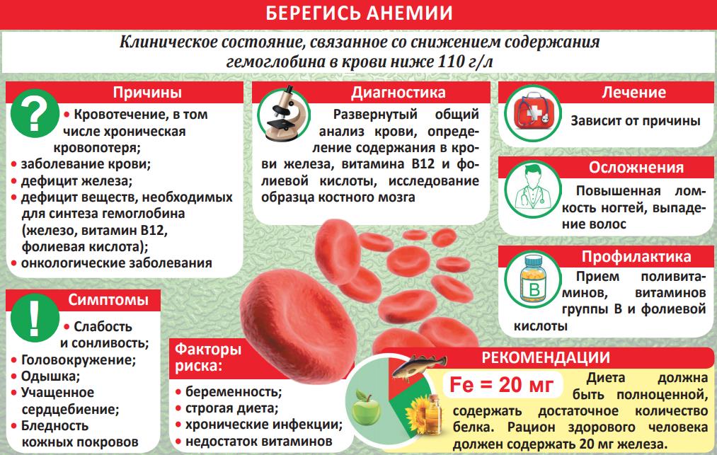 Симптомы пониженного гемоглобина у беременных 11